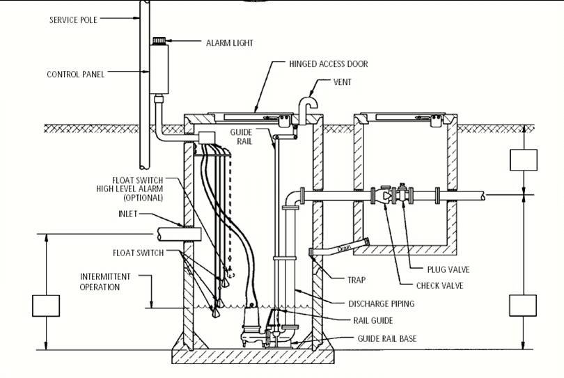 septic tank wiring diagram
