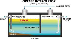 Restaurant Grease Trap